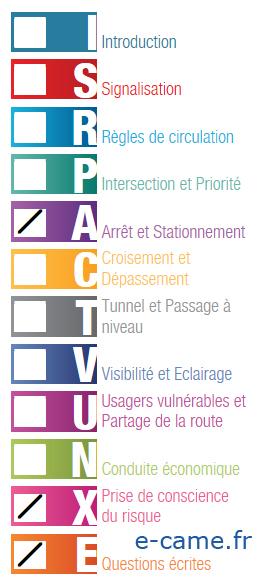 themes de la formation theorique au code de la route permis B voiture - candidat libre